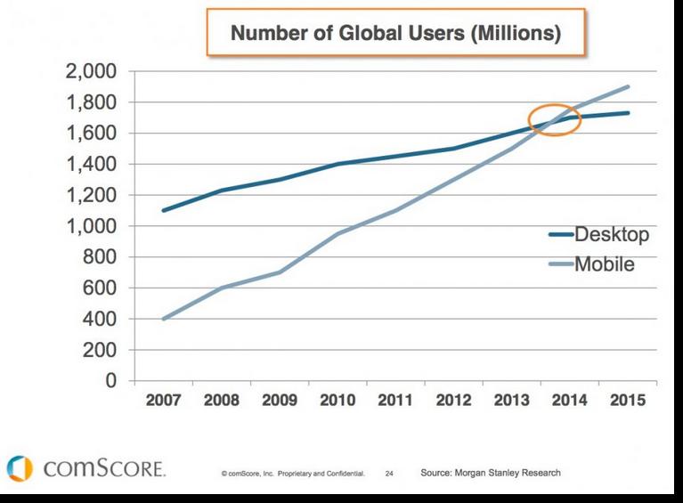 estadistica moviles vs escritorio usuarios globales
