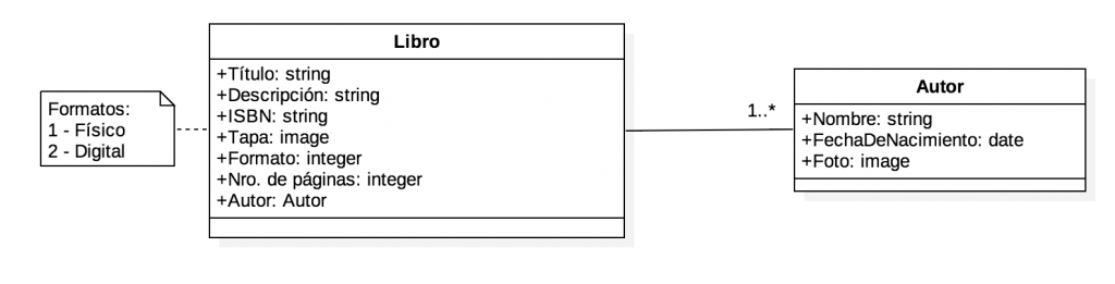 diagrama libro autor