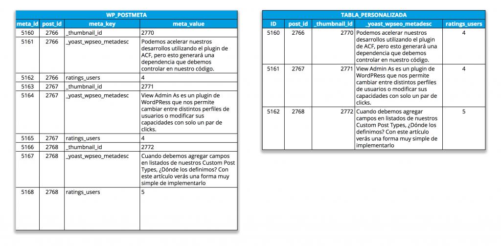 ejemplo crecimiento vertical y horizontal base de datos