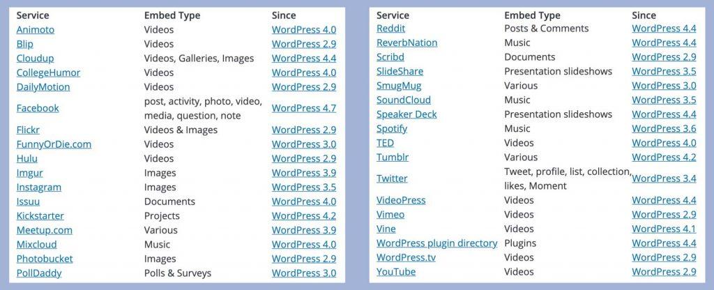 Servicios soportados por oEmbed de WordPress